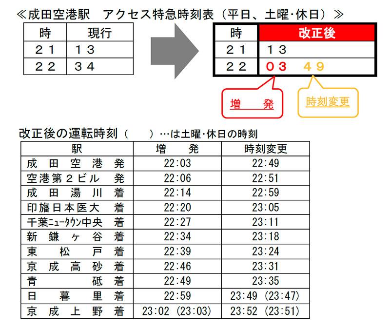 ダイヤ改正後の成田空港発 22時台の列車の時刻表