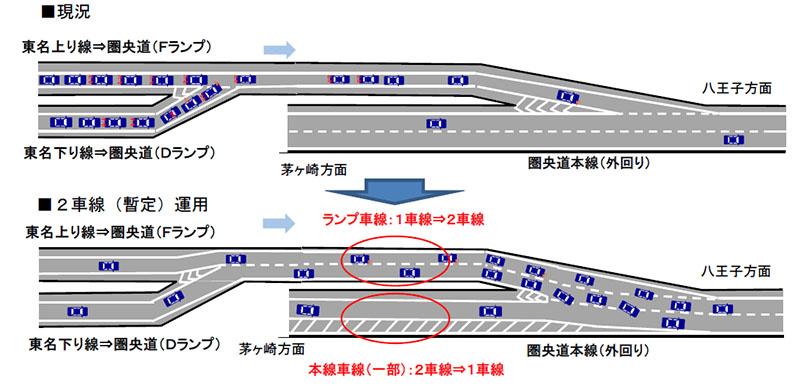 10月30日より運用開始が開始された東名高速 海老名JCTのランプウェイ暫定2車線化の概要図