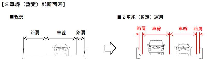 暫定2車線化の部分断面図。路肩と車線幅が減少している