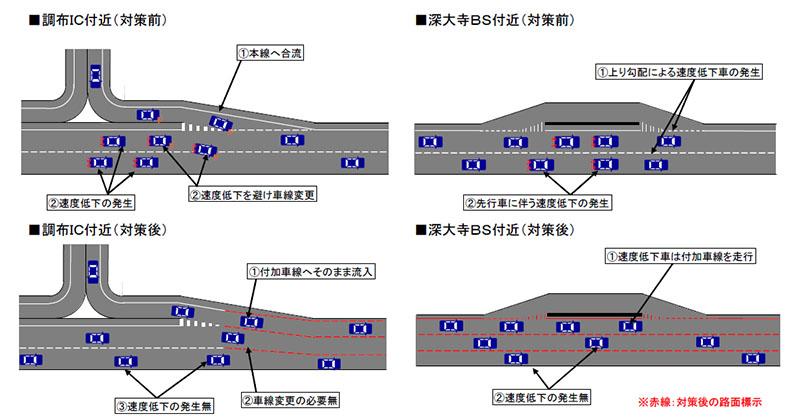 中央道(上り)調布IC~深大寺BS~三鷹BS間の約3kmの区間で付加車線の設置工事を開始。対策前と対策後の概要図