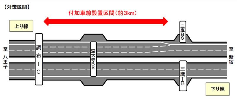 中央道(上り)調布IC~深大寺BS~三鷹BS間の約3kmの区間