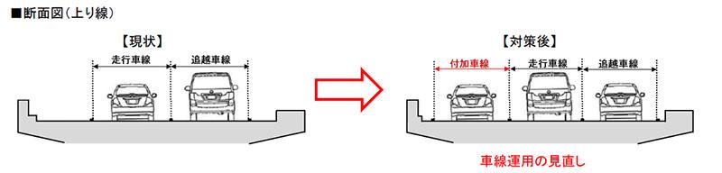 車線幅や路肩幅を狭めて付加車線を設置する
