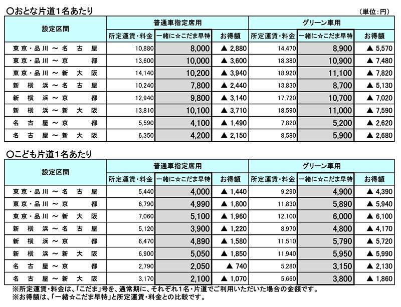 「一緒に☆こだま早特」の価格表
