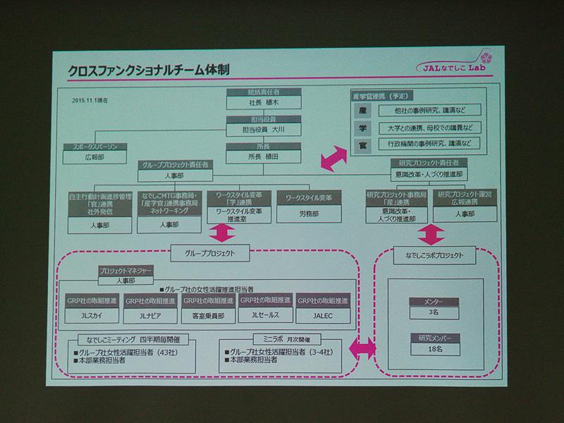 「JALなでしこラボ」のクロスファンクショナルチーム体制