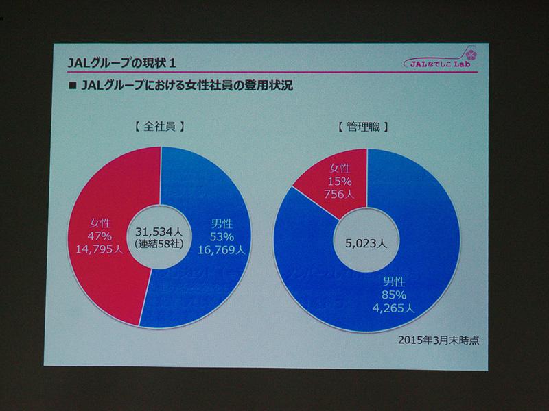 JALグループの2015年3月末の全従業員と管理職における女性の比率