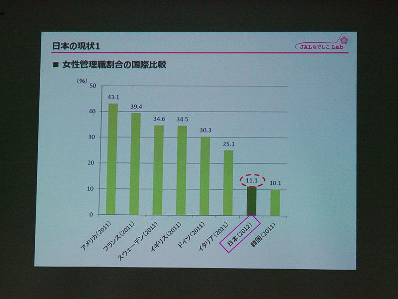女性管理職の割合の国際比較。欧米に比べ日本は低い