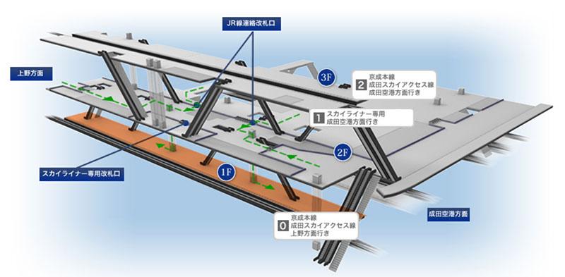 京成電鉄 日暮里駅の構内図。空港第2ビル駅からのアクセス特急は1階の0番線に到着する(京成電鉄のWebサイトより)
