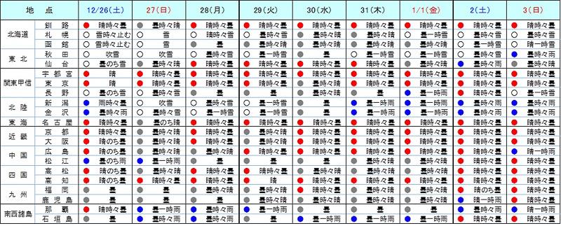 日本気象協会が12月25日11時に発表した年末年始の各都市の天気