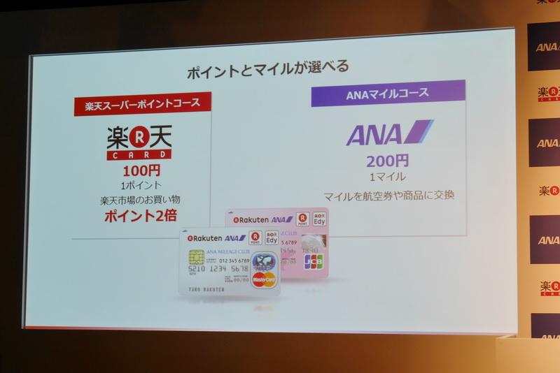 クレジットカードの決済額に応じて、楽天スーパーポイントは100円あたり1ポイント、ANAマイルは200円あたり1マイルが付与される