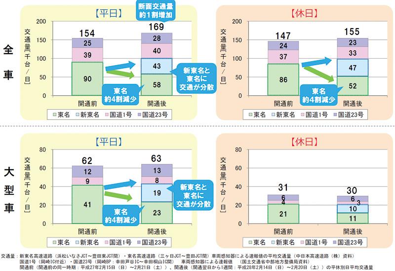 新東名の開通によって交通が分散、東名高速の交通量が大幅に減少していることがわかる