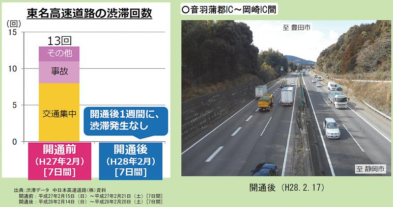 昨年の同時期には13件発生していた交通渋滞が、開通後の1週間ではゼロになった(渋滞:40km/h以下の状態が1km以上かつ15分以上継続した状態)