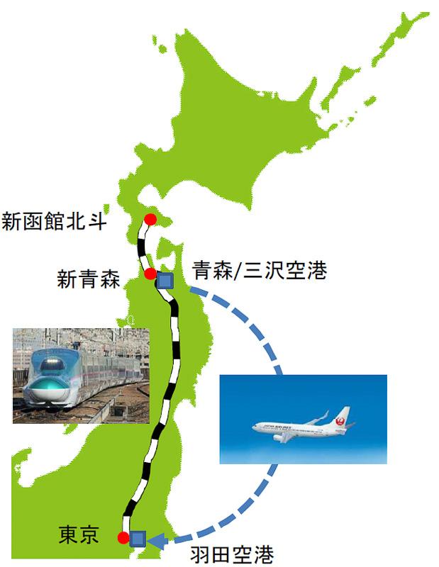 たとえば往路は東京駅から東北新幹線、北海道新幹線で新函館北斗駅へ移動、復路は新青森駅までは新幹線、青森空港から羽田空港までは飛行機で移動といったことが可能になる