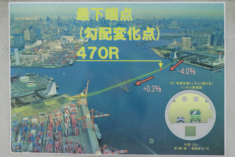 最下点の路面は海面から29.9mの深さにあるという