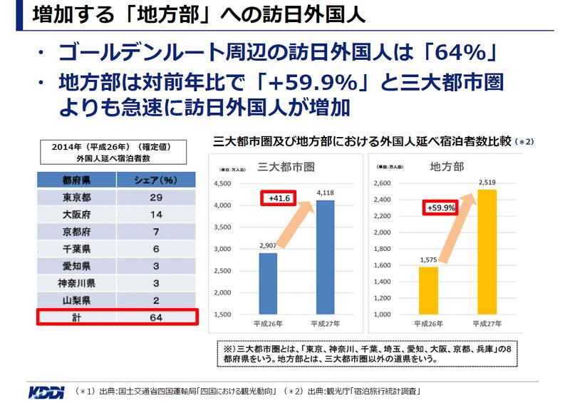 外国人宿泊者数は三大都市圏よりも地方のほうが伸びが大きく、地方を訪れる外国人観光客が増加していることを示す