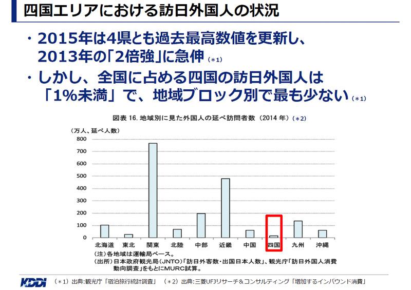 四国エリアも訪れる外国人数は急伸しているが、日本全国で見ると1%に満たない