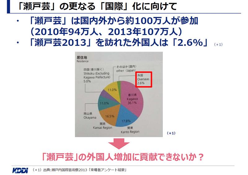 海外からの注目度の高い瀬戸芸が開幕したが、前回の開催時には海外からの参加者は全来場者の2.6%に過ぎなかった