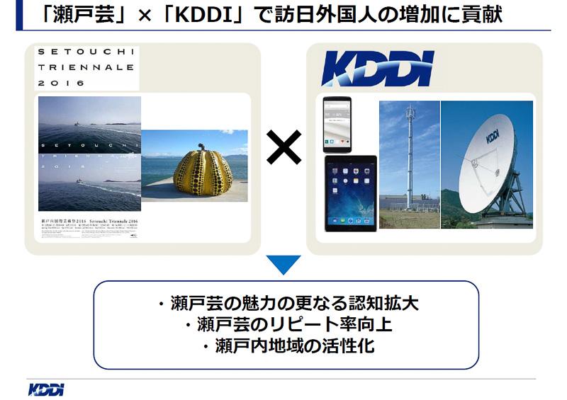 通信事業者のKDDIが持つ通信の力で、スタッフと訪日外国人観光客のコミュニケーションを手助けし、瀬戸芸のさらなる認知拡大、リピート率向上、ひいては瀬戸内地域の活性化につながるとして、協力を決定したという