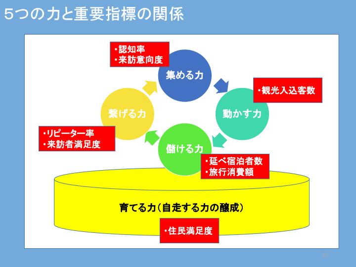 5つの力と重要指標の関係