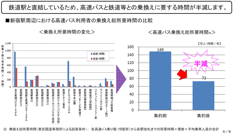 高速バス乗降場が1カ所に集約され、新宿駅に直結することで、利用者の移動が容易になる