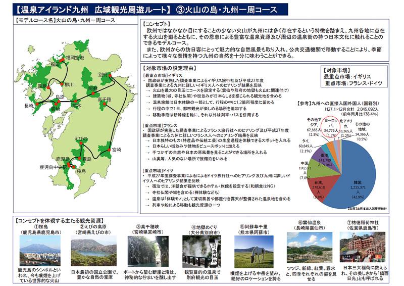 火山の島・九州一周コース