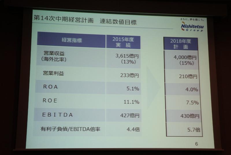 第14次中期経営計画の位置づけや目標額、投資額について記されたスライド