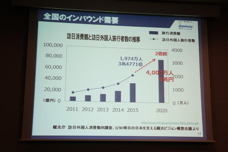 日本全体のインバウンドに関する予測