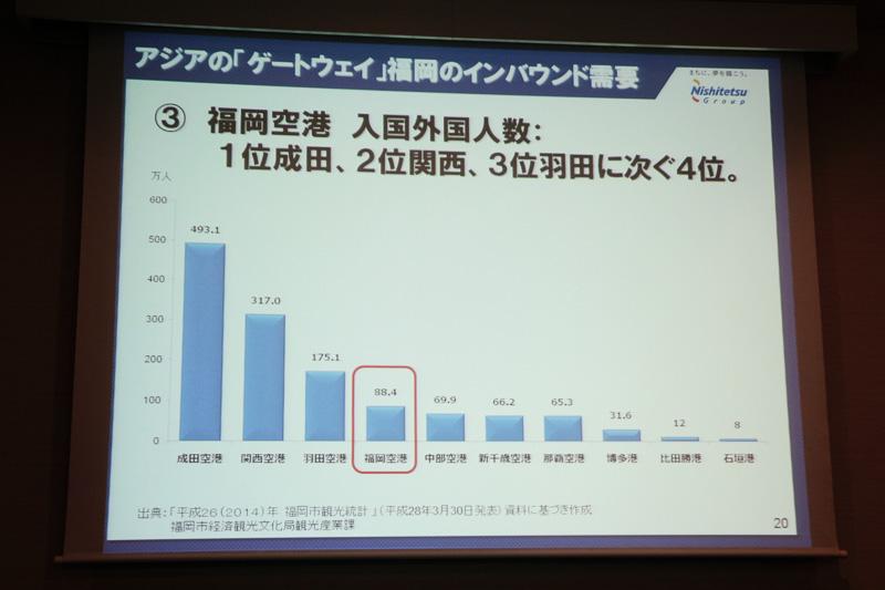福岡空港の入国数は4位