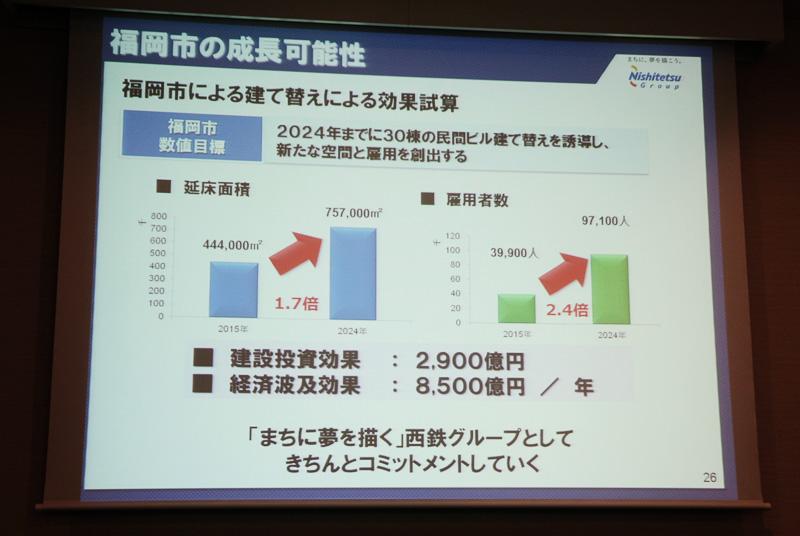 福岡市の主導により、都市機能の向上と雇用増を狙う「天神ビックバン」。アジアの拠点都市を目指し、再開発や各種整備が進められている