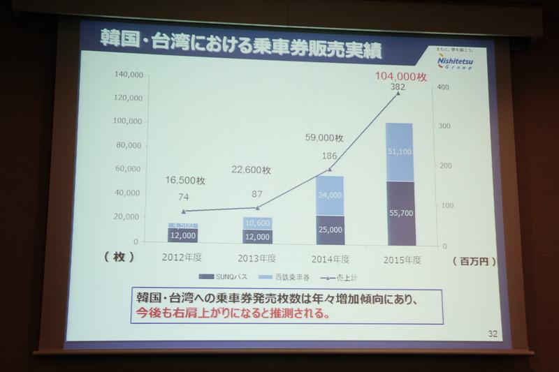 天神高速バスターミナルは一日に1488便が発着。韓国・台湾での乗車券販売も右肩上がり、JTBと連携した訪日旅行者向けバスツアーサイトも好評