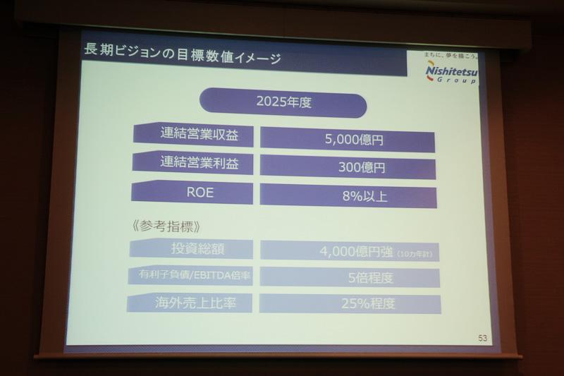 長期ビジョンの全体像と目標数値。グローバルビジネスの拡大により、2025年には連結営業収益5000億円を目指す
