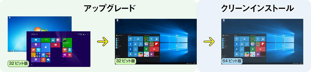 """ポイントは""""認証後に64bit版Windows 10を『クリーンインストール』する""""点だ。この間はハードウェア構成の変更は極力控えよう"""
