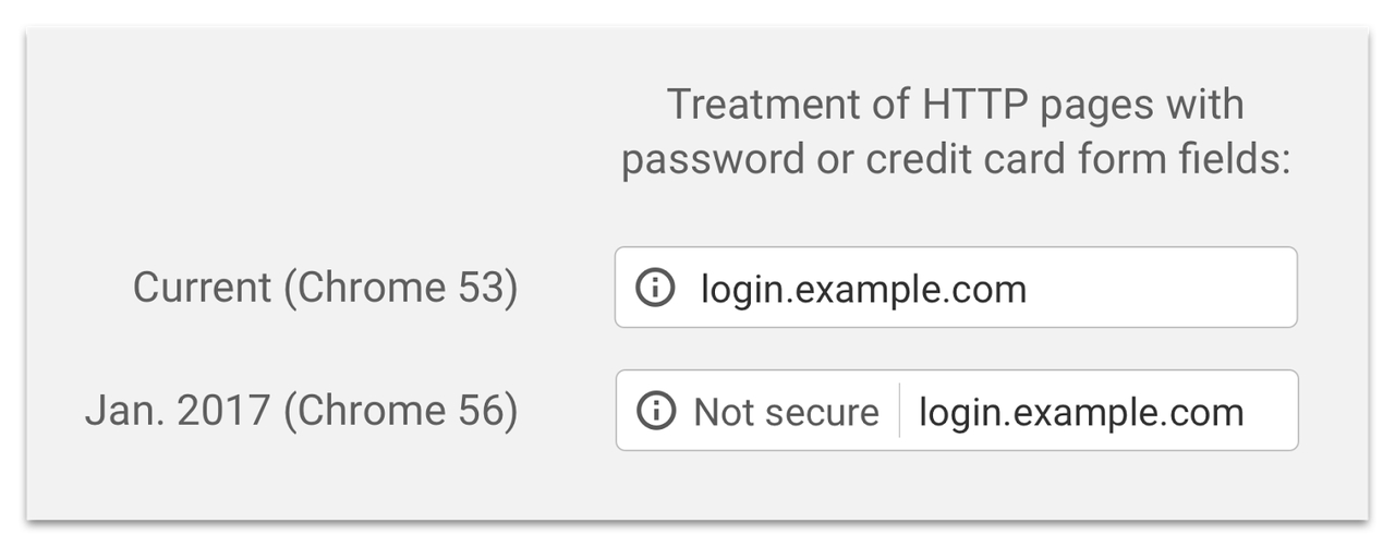 """「Google Chrome 56」から重要なデータを扱うHTTP接続サイトでは""""非セキュア(Not secure)""""というラベルがアドレスバーに追加される"""