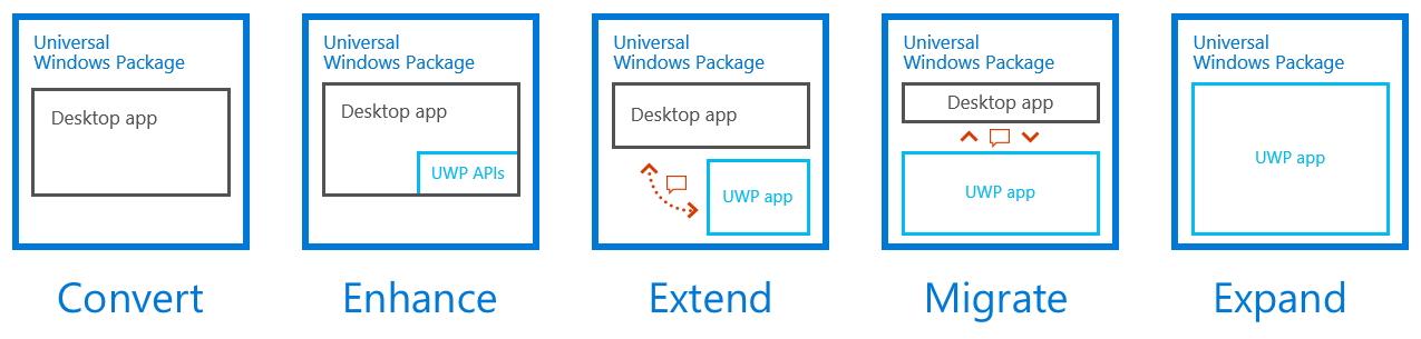 デスクトップアプリのマルチプラットフォーム対応UWPアプリへの移行を支援