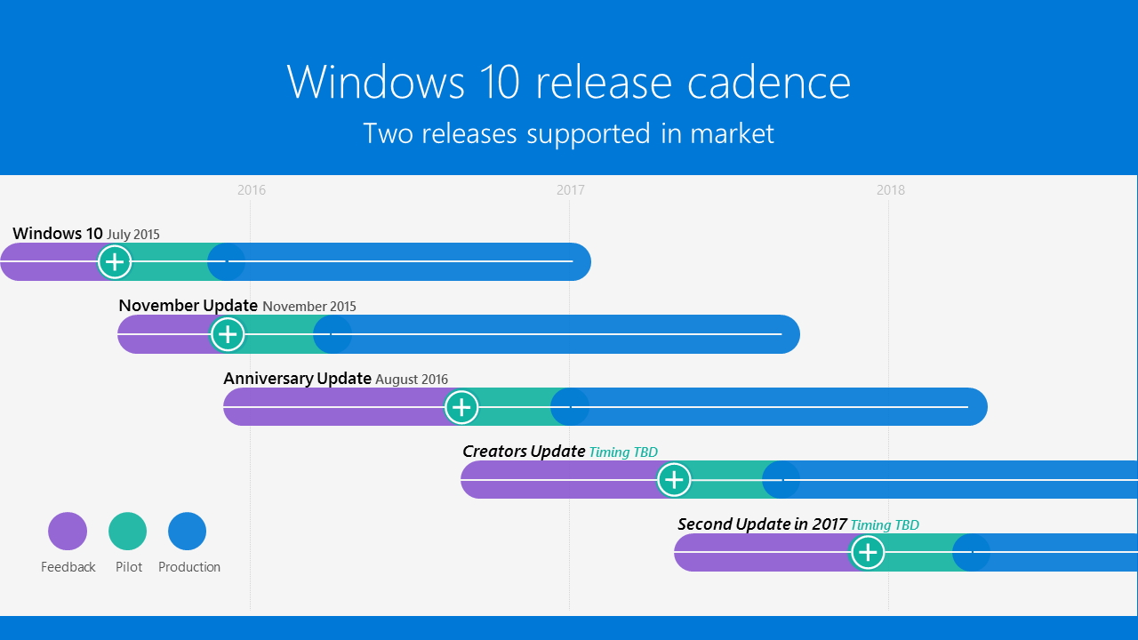「Windows 10」のサポートライフサイクル