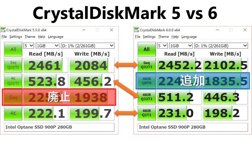 「CrystalDiskMark 5」と「CrystalDiskMark 6」のテスト項目(作者ブログより引用)