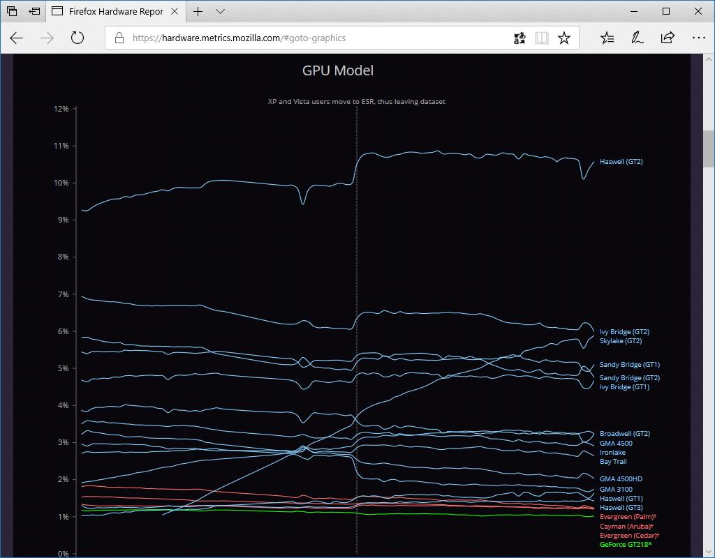 GPUモデルのチャート