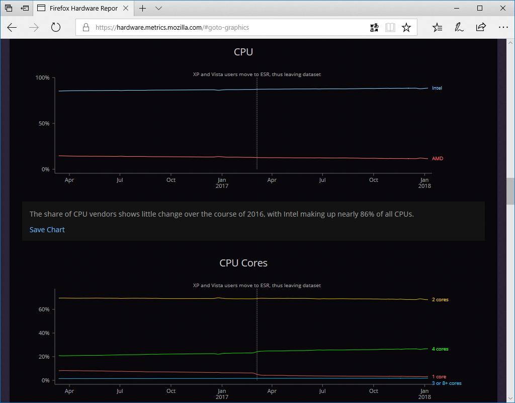 プロセッサーメーカーとコア数のチャート