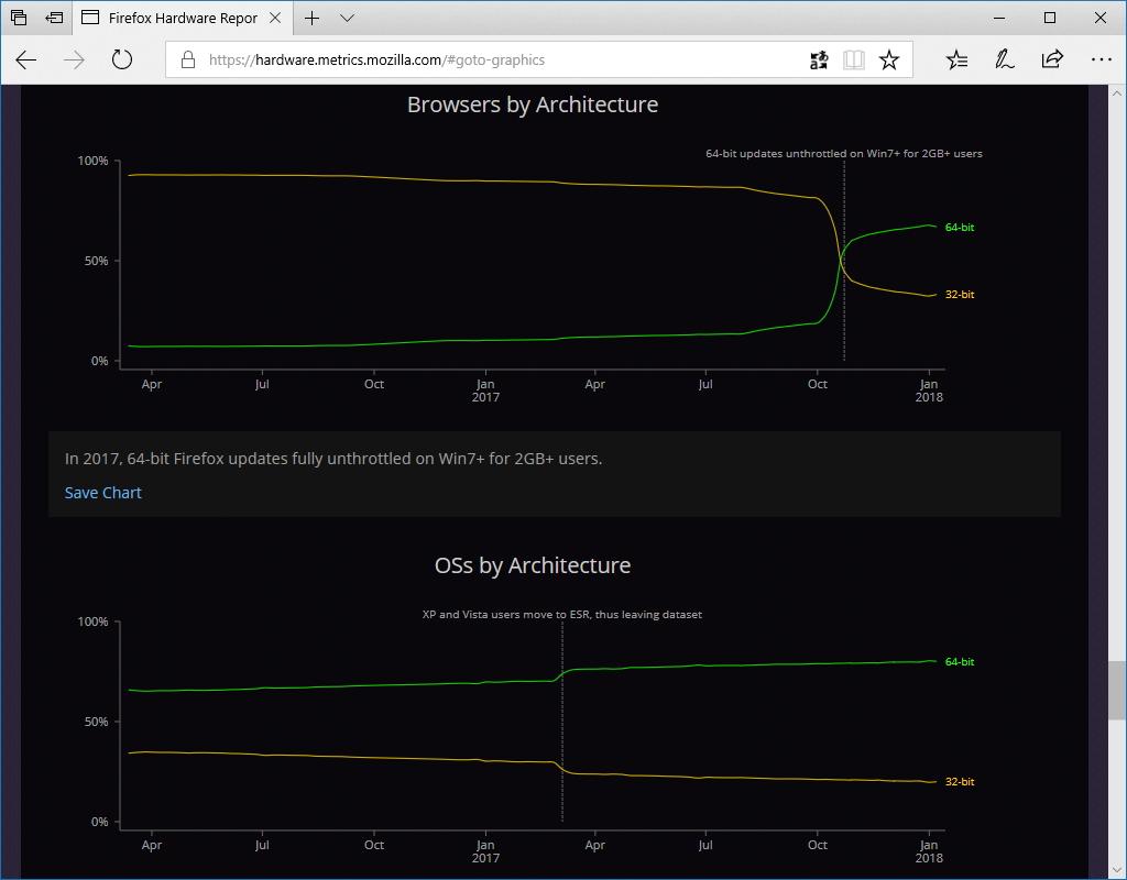 アーキテクチャーのチャート(ブラウザーとOS)