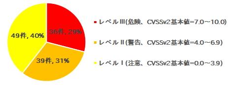 """""""JVN iPedia""""に登録されたWindows7の脆弱性(合計124件、IPAより)"""