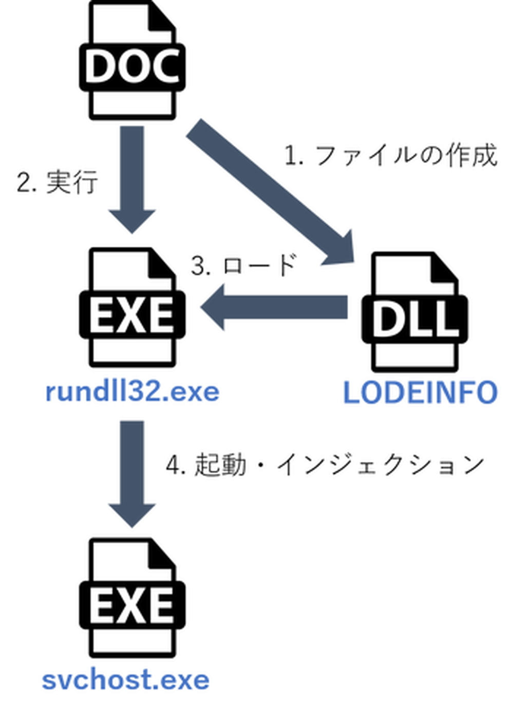 「LODEINFO」が動作するまでの流れ