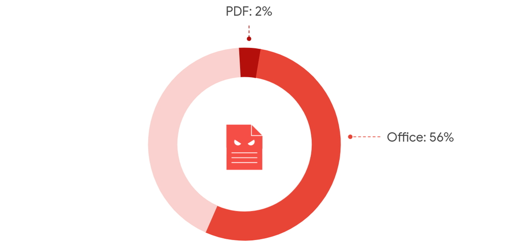 """""""Gmail""""ユーザーをターゲットにしたマルウェアの58%は「Microsoft Office」のオフィス文書が占める"""
