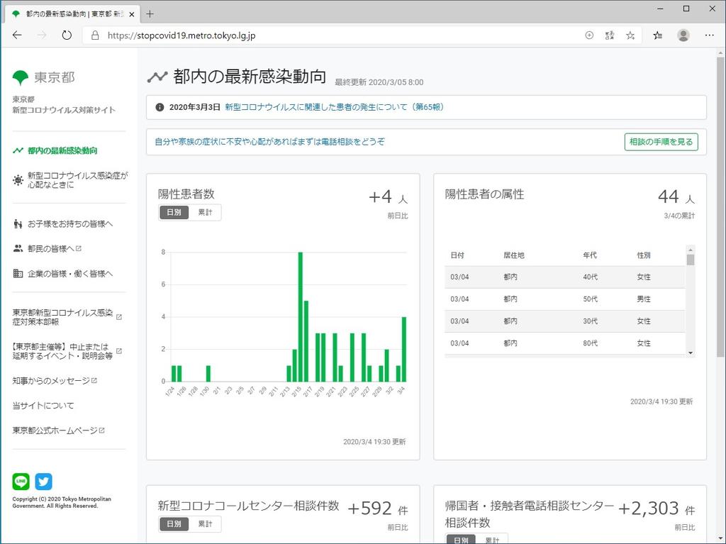 東京都が開設した新型コロナウイルス対策サイト