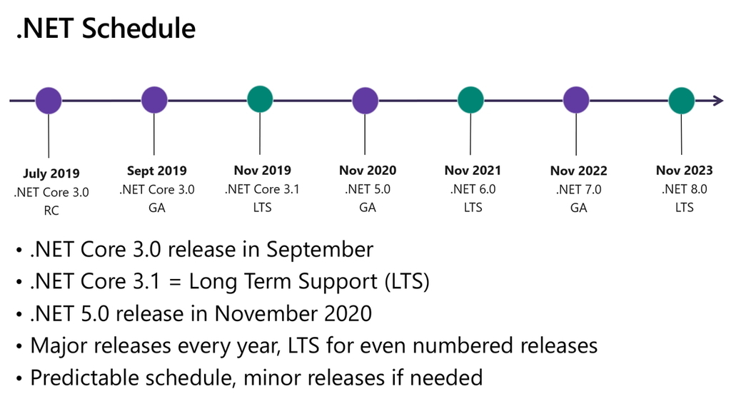 「.NET」のリリースサイクルとサポートポリシー