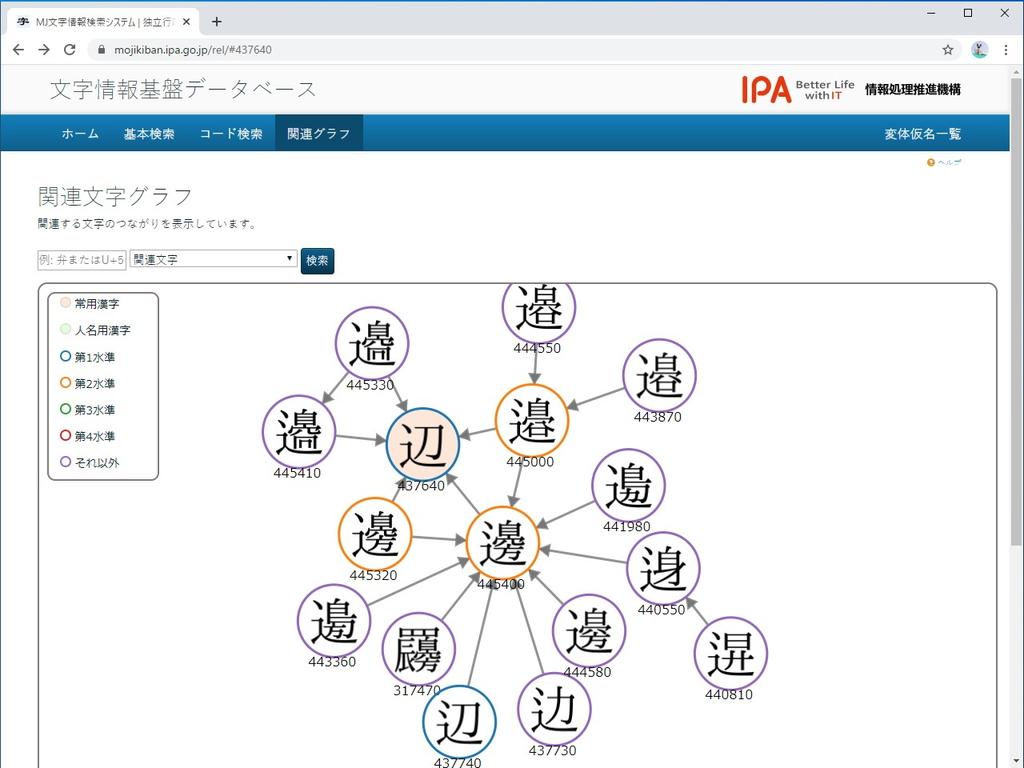 文字の関係を表すグラフにアクセスできる。