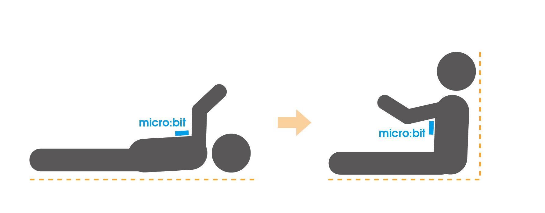 上体に「micro:bit」を装着して傾きを検知する計画