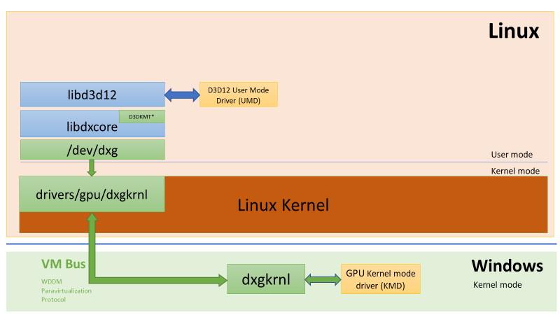 Linux向けの「DirectX 12」「DxCore」、「UMD」でLinuxゲストにおける「DirectX」対応を実現