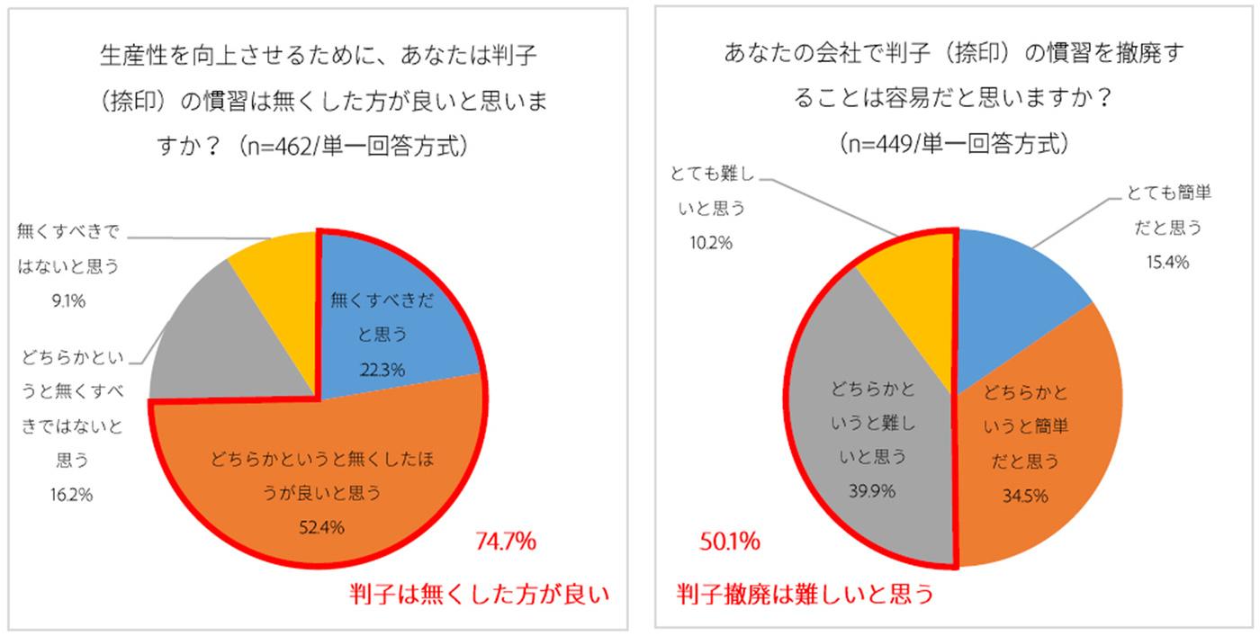 「ハンコの慣習はなくした方が良い」74.7%、一方50.1%が「ハンコ撤廃は容易ではない」と回答