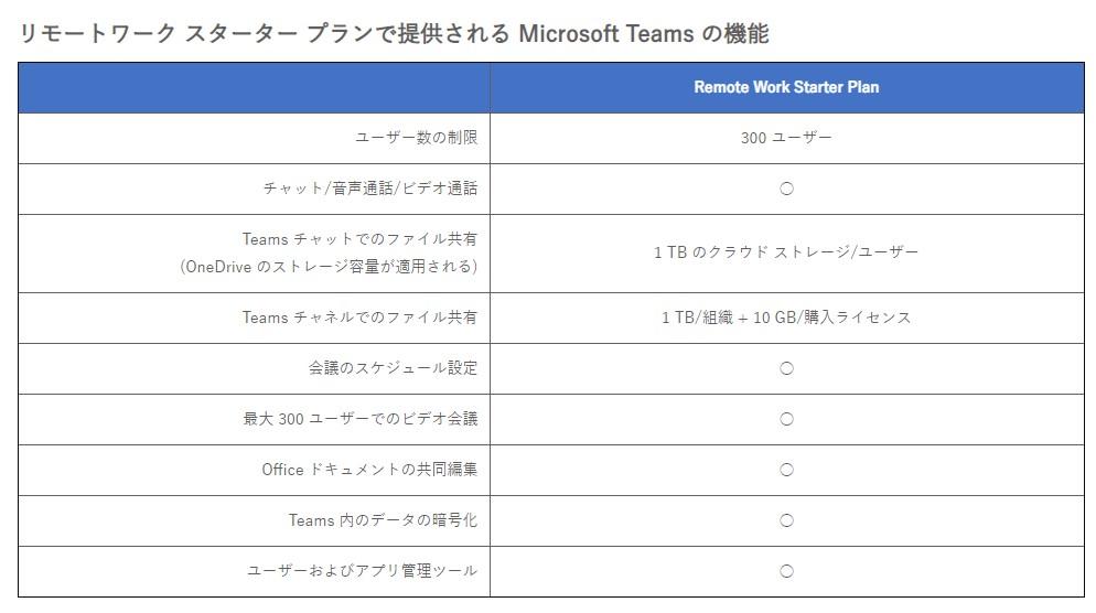 """""""リモートワーク スターター プラン""""で提供される「Microsoft Teams」の機能"""