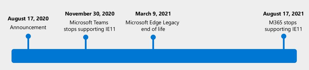 「Microsoft 365」サポートのロードマップ