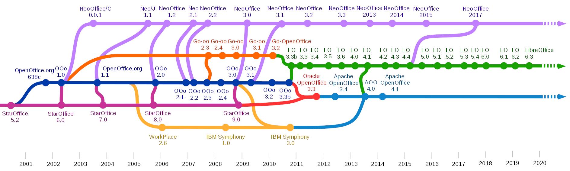 「StarOffice」、「OpenOffice.org」、「Apache OpenOffice」、「LibreOffice」の関係
